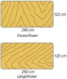Fineerrichting van buigtriplex (langsfineer en dwarsfineer)